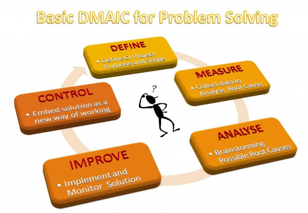 basic_dmaic_problem _solving steps